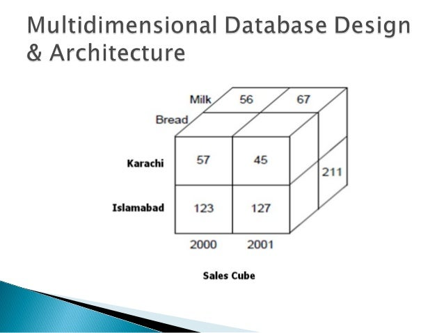 Architectural Considerations Digital Asset Management also Enhanced Er Model Supertype Subtype Modeling Issue With Inheritance And Recurs also Dm systems moreover 87 likewise Types Of Big Data Structured And Unstructured. on relational model