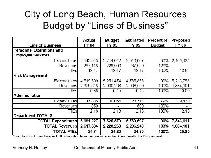 City Of Long Beach Planning Aide