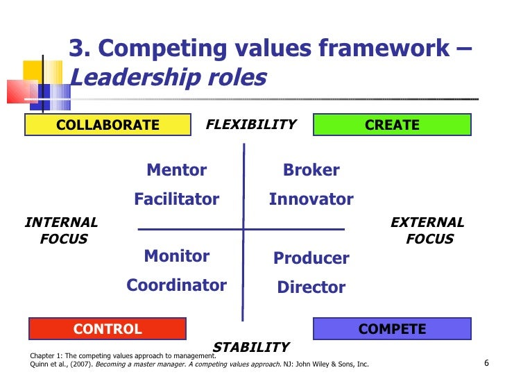 an introduction to the competing values framework According to the competing values framework, organizational cultures can be classified into four types: (1) clan, (2) adhocracy, (3) market, and (4) hierarchy (see figure 82) a clan culture has an internal focus and values flexibility rather than stability and control.