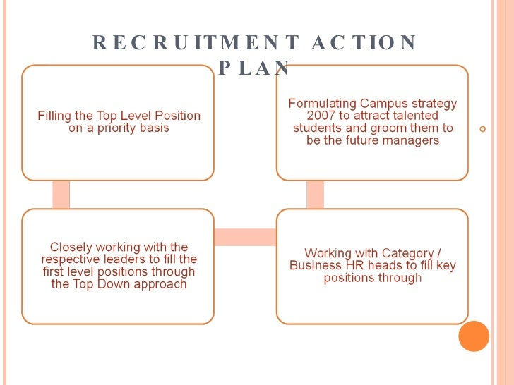 Planning the Steps in Your Recruitment