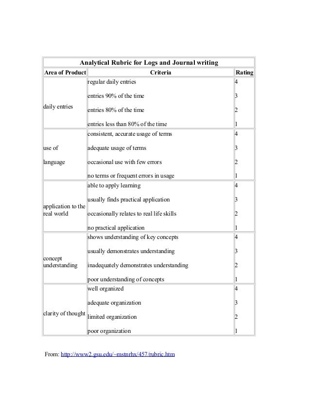 Analytical Rubric for Logs and Journal writing Area of Product Criteria Rating daily entries regular daily entries entries...