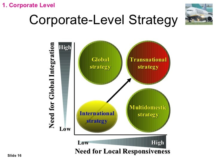 corporate level strategy essay