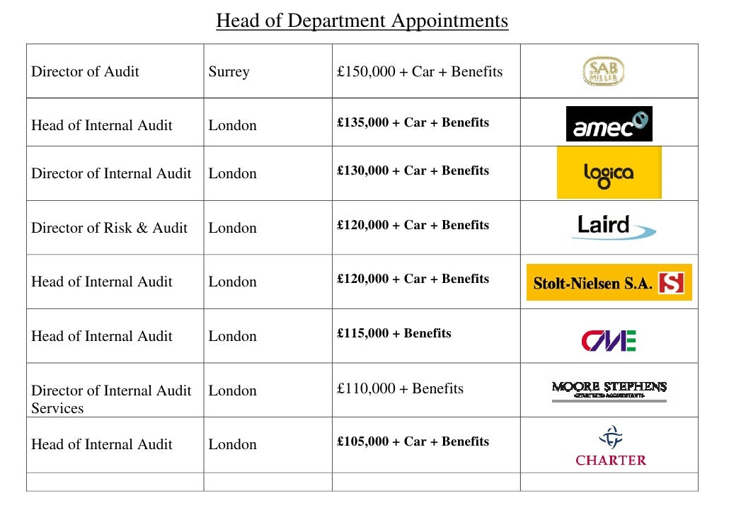 Head of Department Appointments  Director of Audit            Surrey       £150,000 + Car + Benefits                      ...