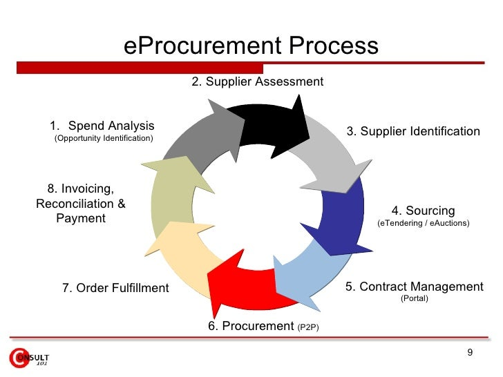 Strategic Sourcing & E Procurement