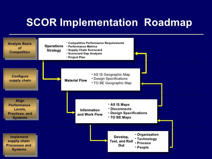 implementation of it to supply chain