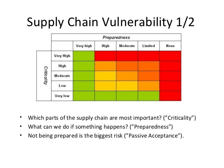 supply chain questionnaire Supplier qualification & management guideline december 2009 2 content 1 expectations and requirements for supplier quality and assurance of the full supply chain.