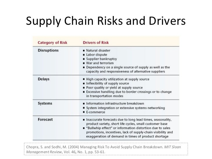 supply chain risk and vulnerability Supply chain vulnerability  steps that contribute to scv supply chain risk management aims to antithesis of how best to make a partnership work ie its.