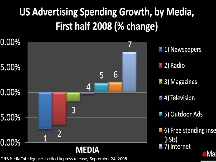 Us Advertising Spend Growth By Media