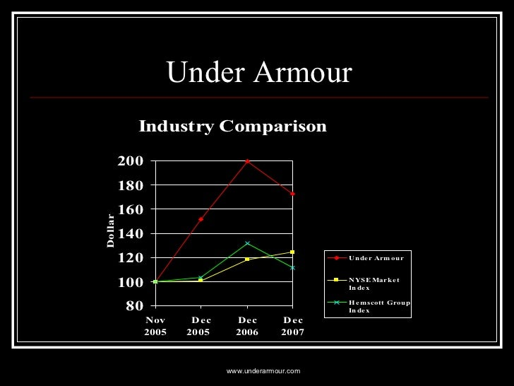 underarmour analysis This is an analysis of under armour inc case study in its potentiality to make marketing strategies of expanding its market in.