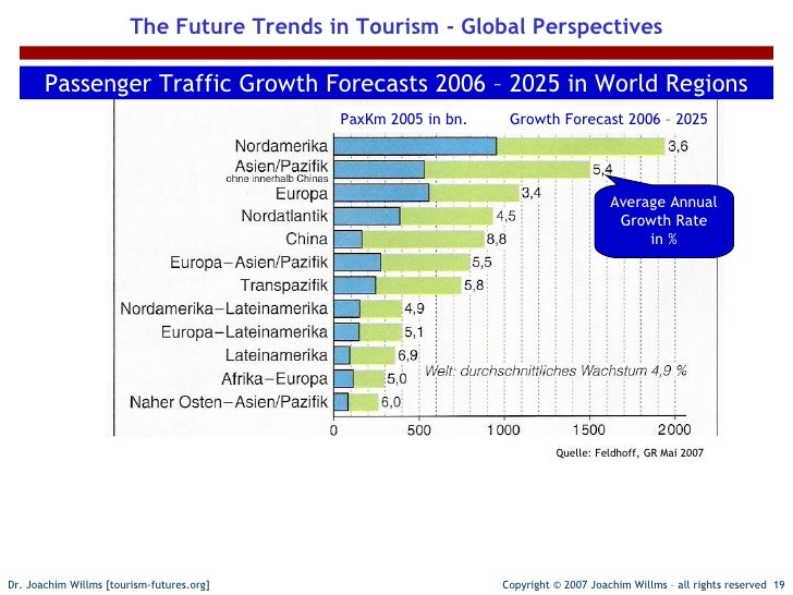 global trends in tourism essay Medical tourism: trends and opportunities krista wendt university of nevada dissertations, professional papers misconceptions about the market for medical tourism current global trends affecting the.