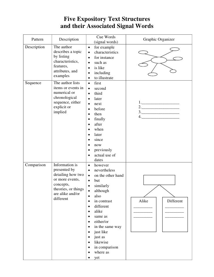 Five Expository Text Structures                   and their Associated Signal Words                                       ...