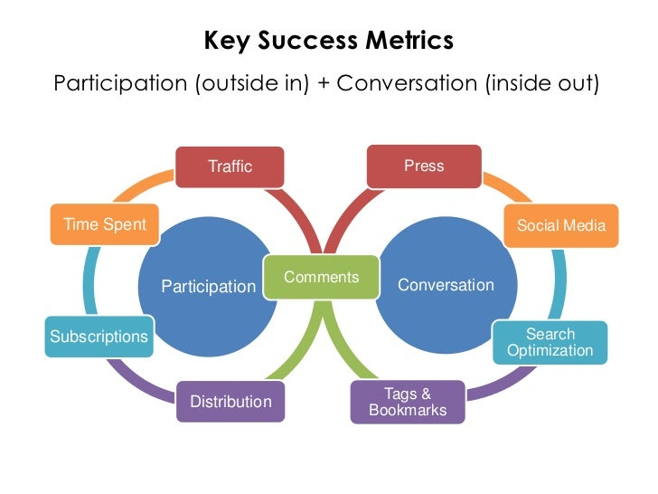 Key Success Metrics Participation (outside in) + Conversation (inside out)                                                ...