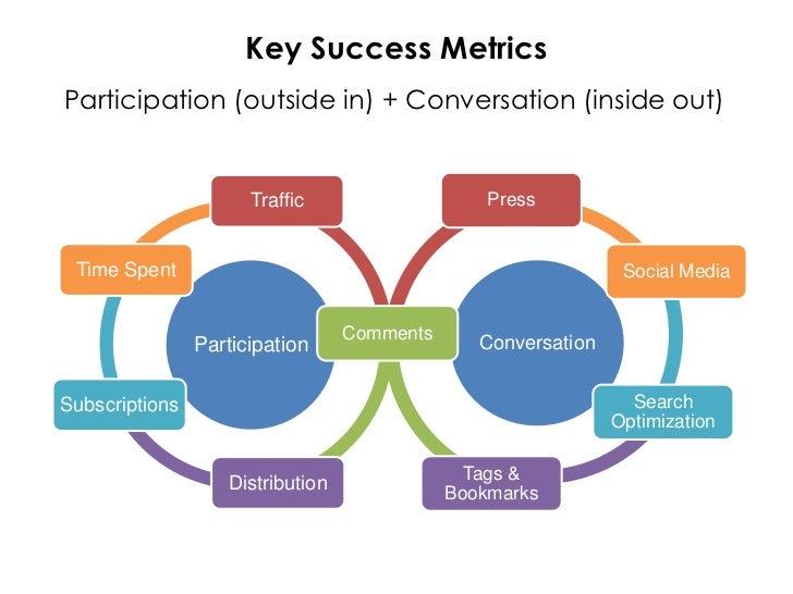 A Framework for Measuring Blog Success