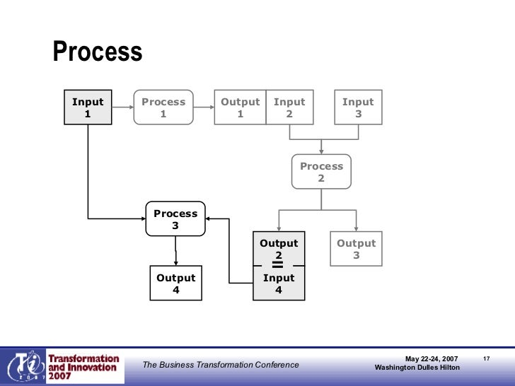 inputs process and outputs of a restaurant Inputs for a restaurant business there are for a restaurant business there are several inputs to be process in having a successful restaurant outputs.