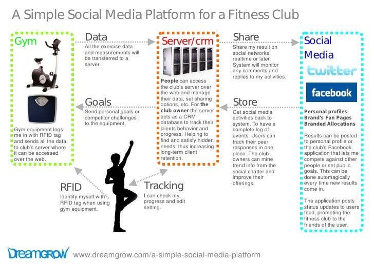 A Simple Social Media Platform for a Fitness Club Gym                         Data                            Server/crm  ...