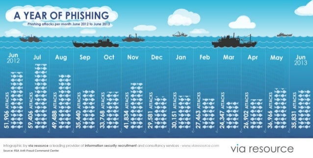 Infographic: A Year of Phishing & Fraud