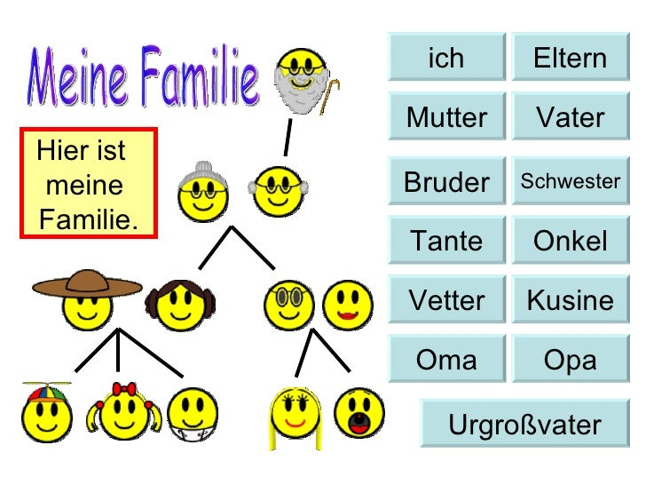 ich Eltern Mutter Vater Bruder Schwester Tante Onkel Vetter Kusine Oma Opa Urgroßvater Meine Familie Hier ist  meine  Fami...