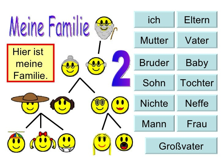Baby Bruder Sohn Tochter Nichte Neffe Mann Frau Großvater ich Eltern Mutter Vater Meine Familie Hier ist  meine  Familie. 2