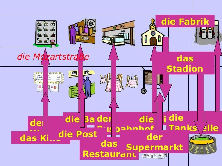 die Fabrikdie Mozartstraße                das                              Stadion               der         die Bank     ...