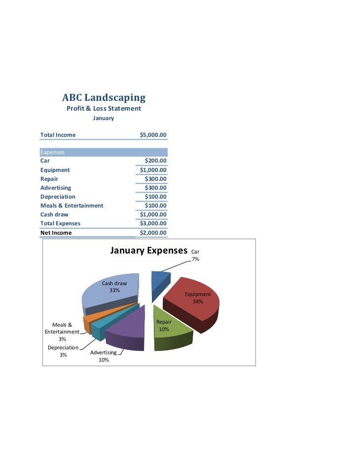 ABC Landscaping         Profit & Loss Statement                  JanuaryTotal Income                     $5,000.00Expenses...