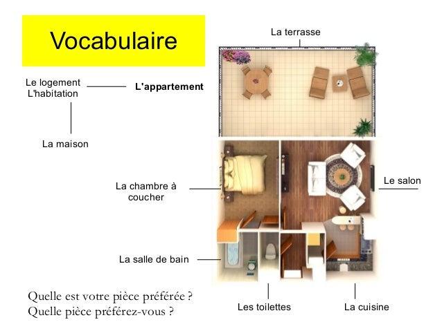 A1 le on 23 la maison pr positions for Chambre a coucher vocabulaire