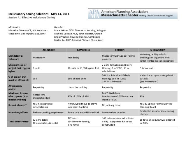 IZ Workshop 2014: A1 summary table of inclusionary zoning
