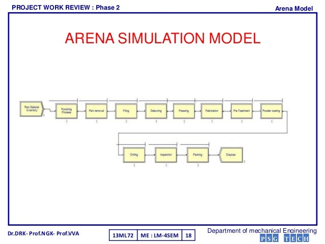 thesis simulation arena Chapter 5 arena basics the working simulation tool for the models in this book is arena arena is a simulation environment consisting of.