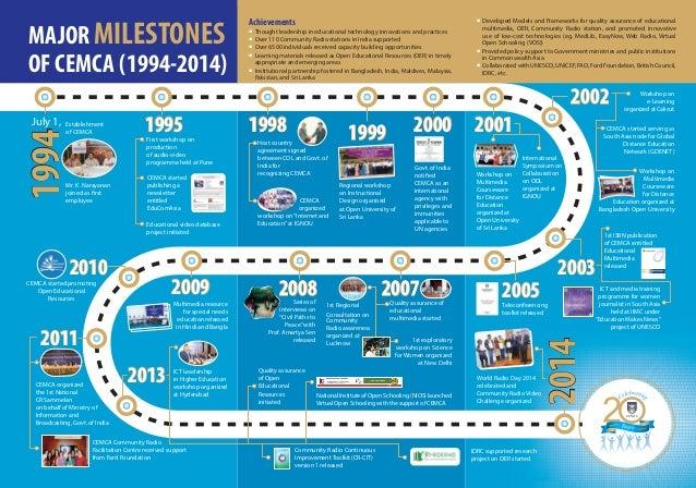 Major Milestones of CEMCA (1994-2014)