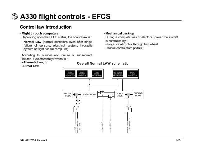 A320 Engine Failure Ecam 2017 2018 2019 Ford Price