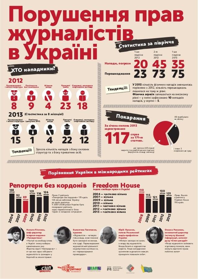 Порушення прав журналістів вУкраїні 20 45 35 23 117 73 75 Напади, погрози  Перешкоджання У 2013 кількість фізичних нападі...