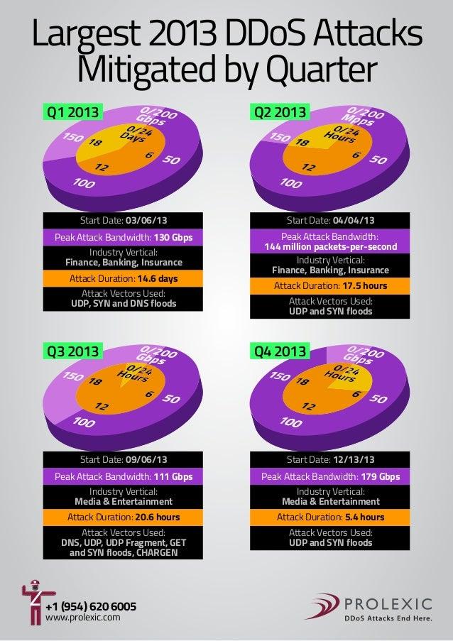 Largest 2013 DDoS Attacks Mitigated by Quarter Q1 2013  Q2 2013  Start Date: 03/06/13  Start Date: 04/04/13  Peak Attack B...