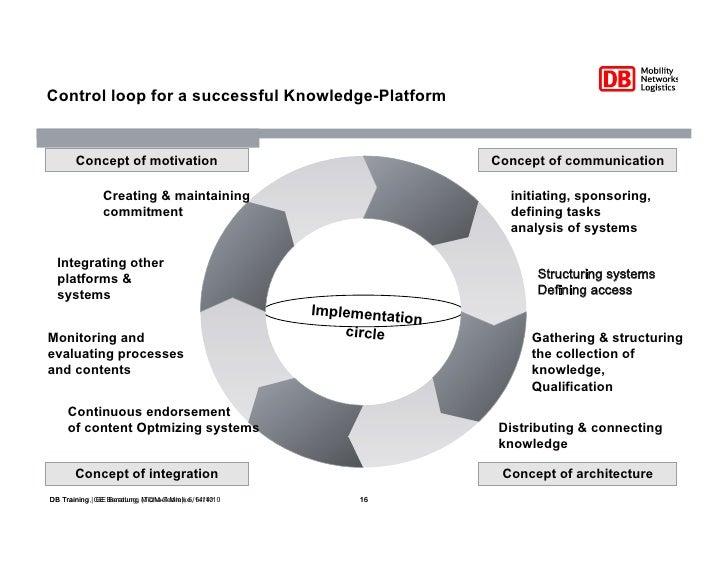 successful knowledge management case studies Successful knowledge management requires a knowledge culture:  successful knowledge management  a survey of case studies of the use of knowledge management in.