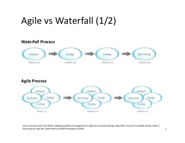 Agile and ux design 2015 for Waterfall and agile design processes