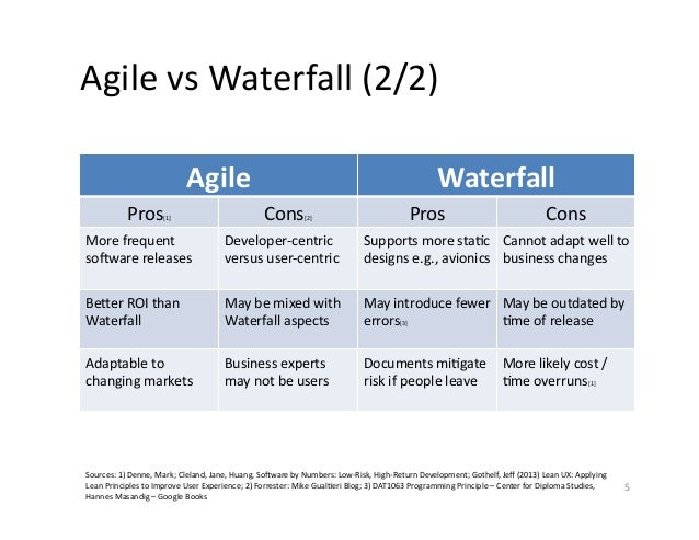 Agile and ux design 2015 for Waterfall design pros and cons