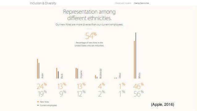 Diversity in Apple