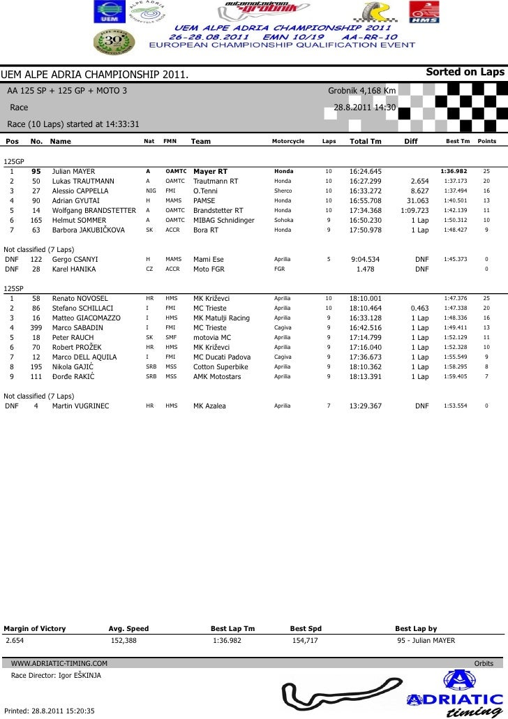 Grobnik race results 28.08.2011.