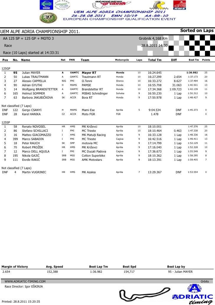 Grobnik race results 28.08.2011.