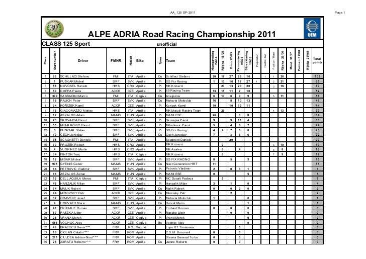 AARR points after Grobnik race