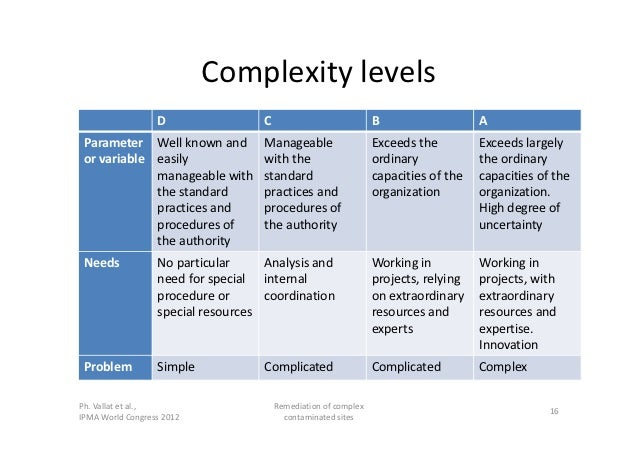 IPMA 2012: Managing complexity: example of the remediation ...