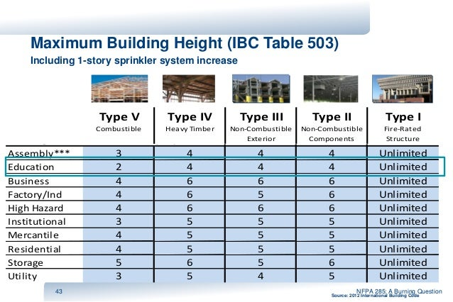 5 Types Of Building Construction : Bec cleveland handout