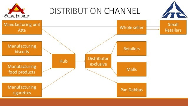 Distribution channels in a business plan