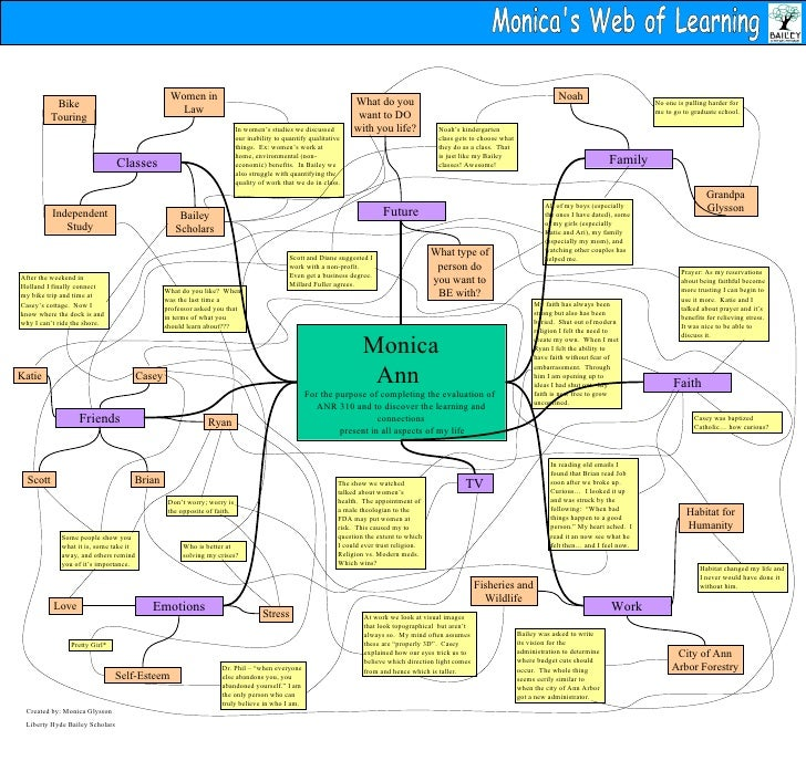 Monica's Web of Learning Monica Ann  For the purpose of completing the evaluation of  ANR 310 and to discover the learning...