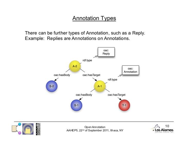 Summary of Annotation Types | Intel� Developer Zone