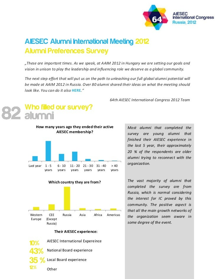 "AIESEC Alumni International Meeting 2012Alumni Preferences Survey""These are important times. As we speak, at AAIM 2012 in ..."