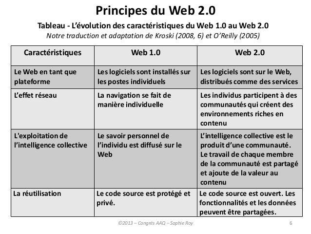 exemple de web 2.0