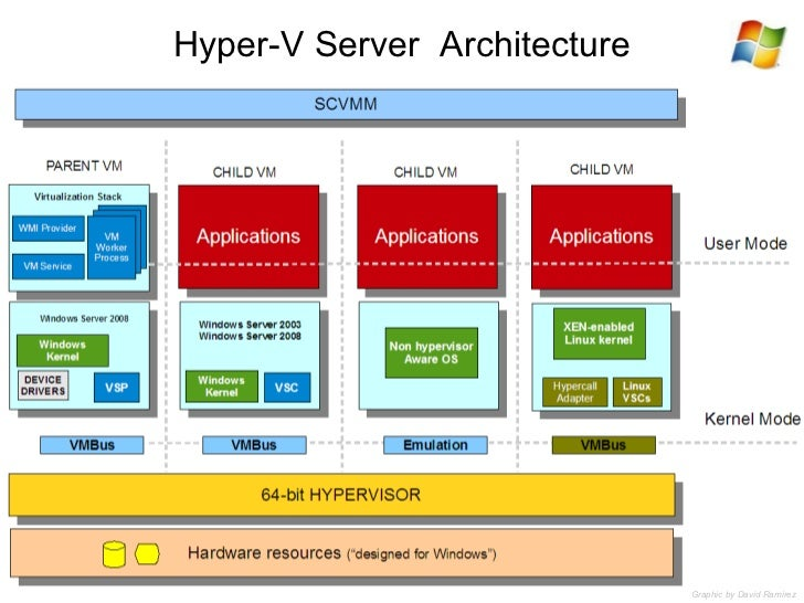 Vmware vs ms hyper v for Microsoft hyper v architecture