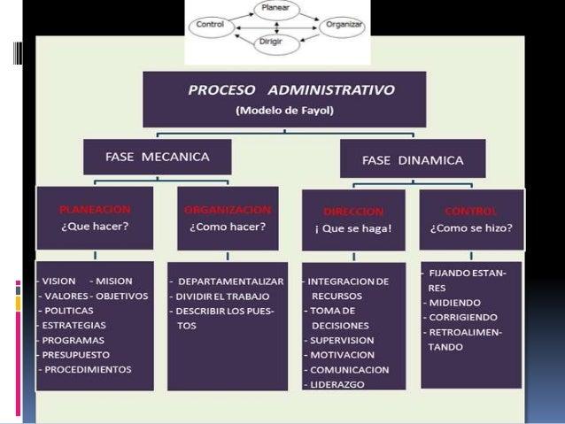 PLANEACION ¿Qué hacer? MISION :Propósito o función básica de una empresa. VISION:Expresa como quiere que sea la empresa en...
