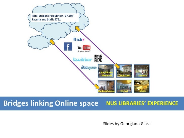 Bridges linking Online space NUS LIBRARIES' EXPERIENCE Slides by Georgiana Glass