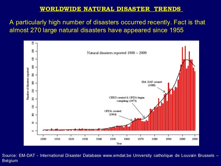 Natural Disaster Trends In Usa