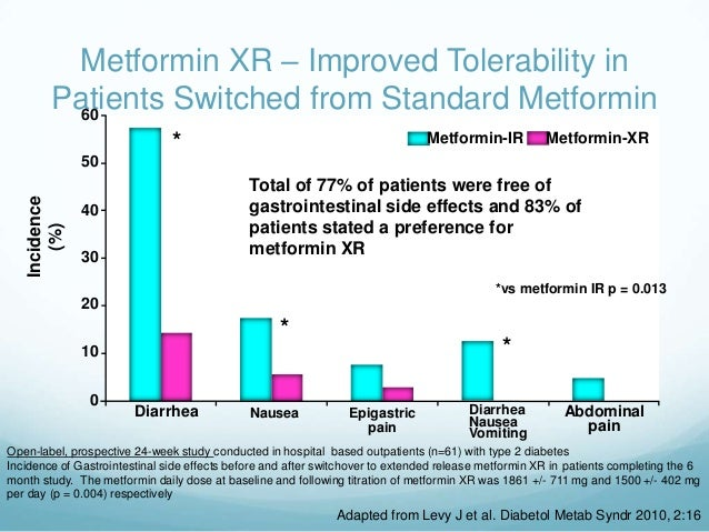 Metformin And Adderall